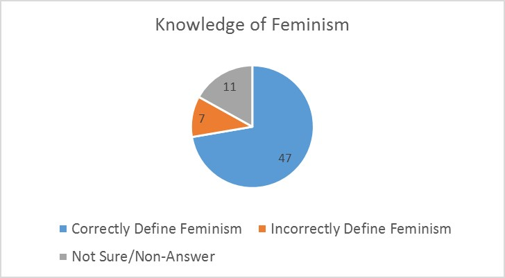feminism a beneficial idea to everyone Women are the face of feminism, and understandably so after all,  there's  something suspicious about anyone eager to identify with the.