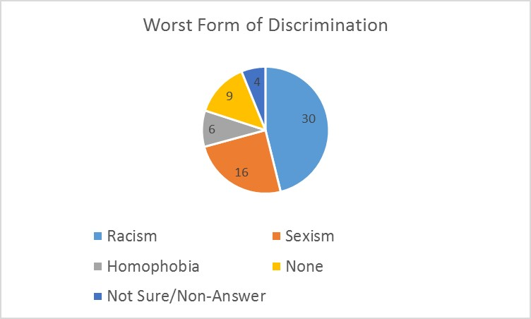 discrimination graphic